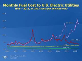 Monthly Fuel Cost to U.S. Electric Utilities  1995   2011, In 2011 cents per kilowatt-hour