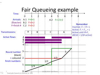 Fair Queueing example