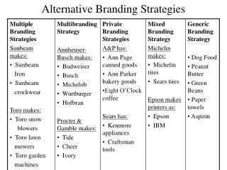 Alternative Branding Strategies