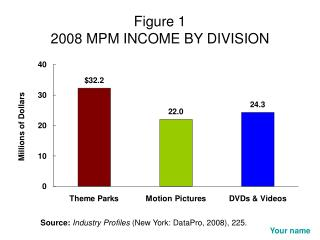 Figure 1 2008 MPM INCOME BY DIVISION