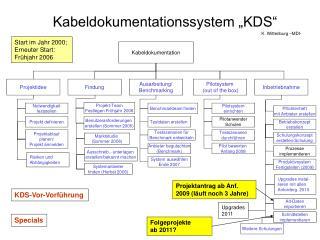 Kabeldokumentationssystem  KDS