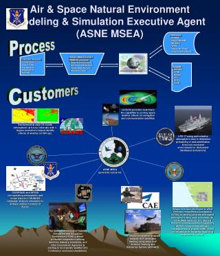 Air  Space Natural Environment  Modeling  Simulation Executive Agent ASNE MSEA
