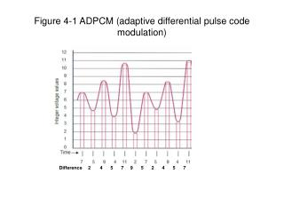 Figure 4-1 ADPCM adaptive differential pulse code modulation