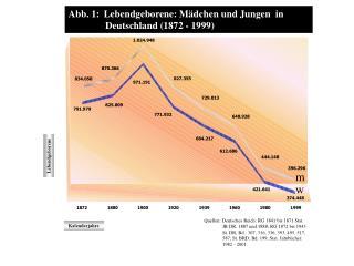 Abb. 1:  Lebendgeborene: M dchen und Jungen  in                 Deutschland 1872 - 1999