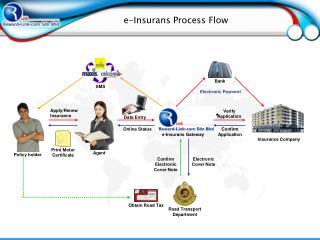 E-Insurans Process Flow