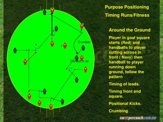 Around the Ground Player in goal square starts Red and handballs to player cutting across in front  Navy then handball t