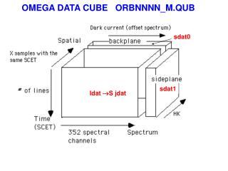 OMEGA DATA CUBE   ORBNNNN_M.QUB