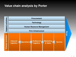 Value chain analysis by Porter