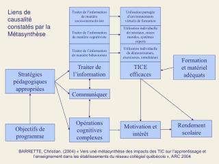 BARRETTE, Christian. 2004   Vers une m tasynth se des impacts des TIC sur l apprentissage et l enseignement dans les  ta