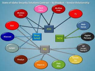 State of Idaho Security Solutions Contract   by Product   Vendor Relationship