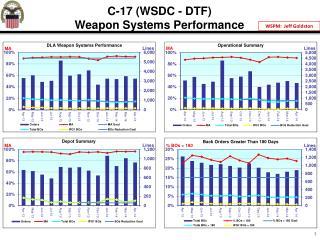 Customer Focused Metrics C-17 Globemaster III  WSDC - DTF