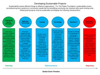 Developing Sustainable Projects Sustainability means different things to different organizations.  For The Rotary Founda