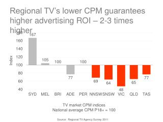Regional TV s lower CPM guarantees higher advertising ROI   2-3 times higher