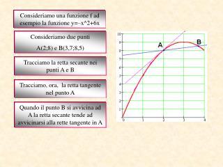 Consideriamo una funzione f ad esempio la funzione y x26x