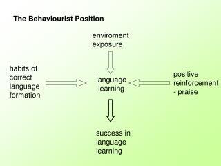 The Behaviourist Position