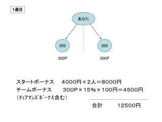 4000 28000    300P 15 1004500                           12500