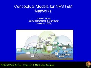 Conceptual Models for NPS IM Networks
