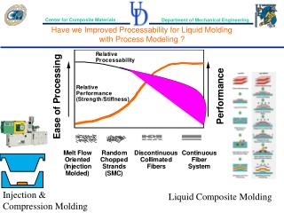 Have we Improved Processability for Liquid Molding   with Process Modeling