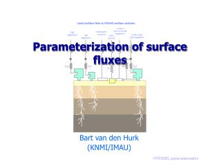 Parameterization of surface fluxes