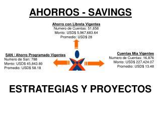 Ahorro con Libreta Vigentes Numero de Cuentas: 51,658 Monto: USD 5,967,683.64 Promedio: USD 28