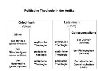 Politische Theologie in der Antike