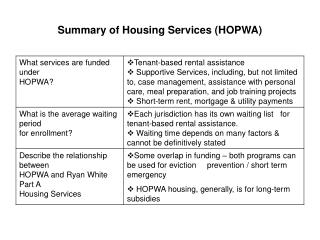 Summary of Housing Services HOPWA
