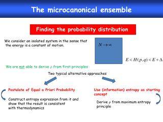 The microcanonical ensemble