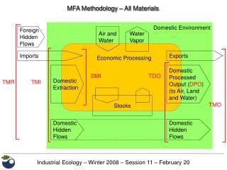 MFA Methodology   All Materials