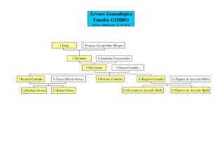 rvore Geneal gica Fam lia GOBBO  ltima atualiza  o 24.09.2002