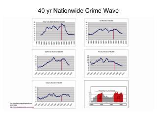 40 yr Nationwide Crime Wave