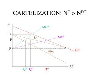 CARTELIZATION: NC  NPC
