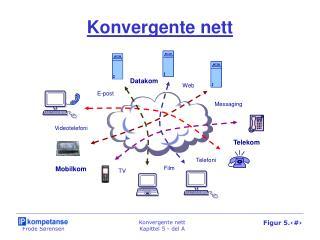 Konvergente nett