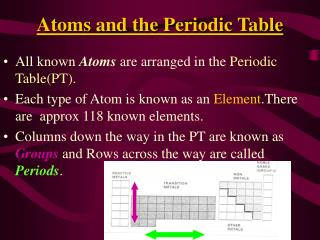 Atoms and the Periodic Table