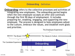 Onboarding refers to the collective processes and activities of integrating new employees. The onboarding period begins