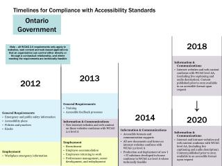 Timelines for Compliance with Accessibility Standards