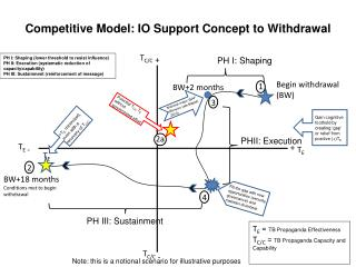 Competitive Model: IO Support Concept to Withdrawal