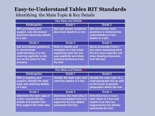 Easy-to-Understand Tables RIT Standards