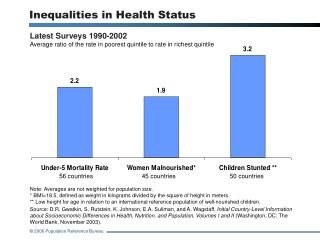 Inequalities in Health Status