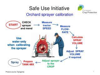 Orchard sprayer calibration