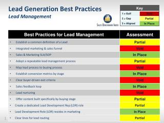 Lead Generation Best Practices Lead Management