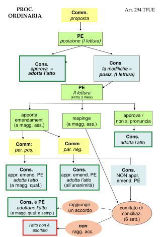 Comm. proposta