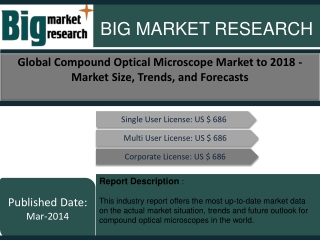 Global Compound Optical Microscope Market