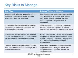 Key Risks to Manage