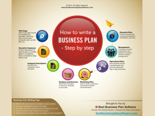 Infographic on How to Write a Business Plan - Step by Step