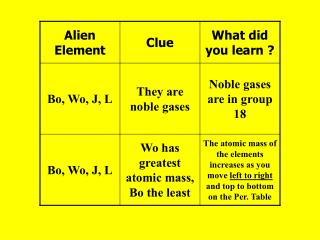 the atomic mass of the elements increases as you move left to right and top to bottom on the per. table