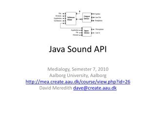 Java Sound API