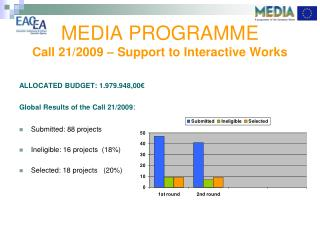 MEDIA PROGRAMME Call 21/2009 –  S upport to Interactive Works