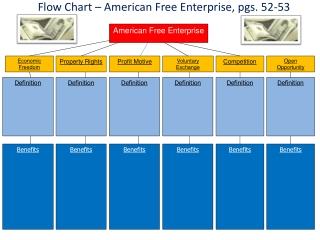 Flow Chart � American Free Enterprise, pgs. 52-53
