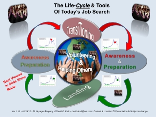The Life- Cycle  & Tools Of Today's Job Search