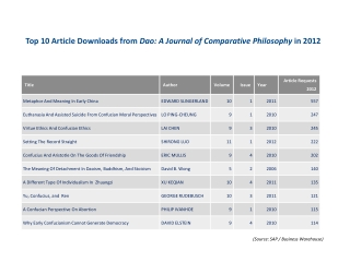 Top  10 Article  Downloads from  Dao: A Journal of Comparative Philosophy  in 2012